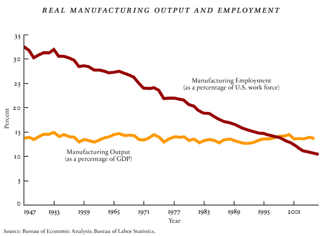 Manufacturing vs labor